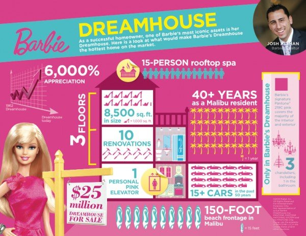 Dreamhouse-Infographic_Barbie